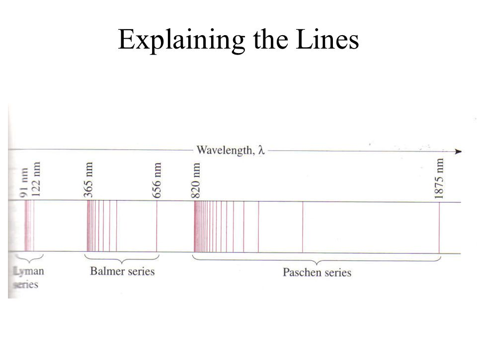 Explaining the Lines