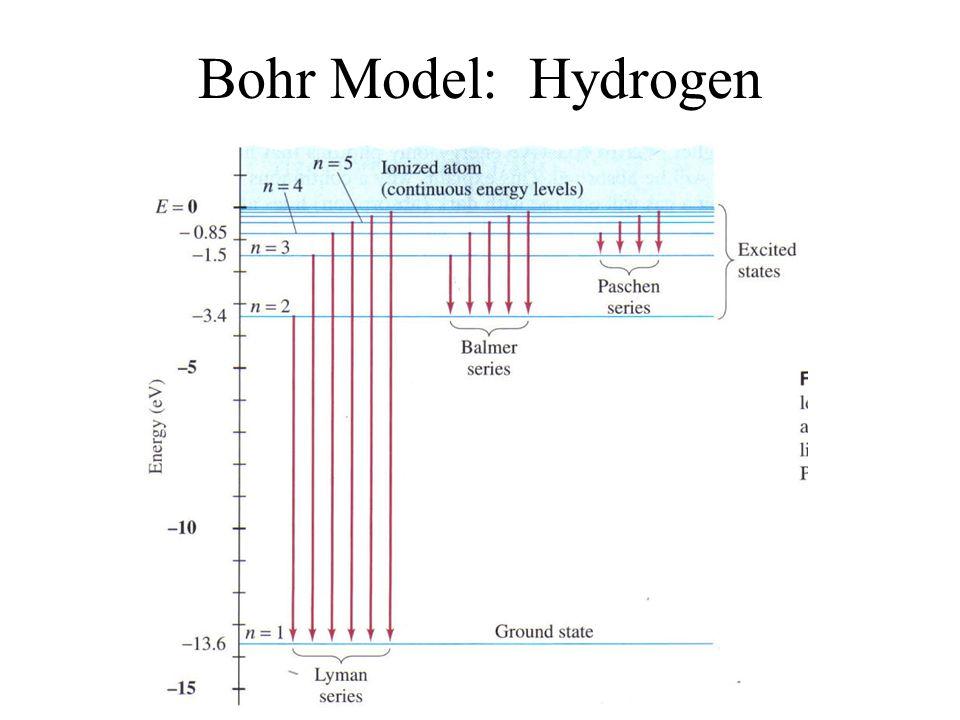 Bohr Model: Hydrogen