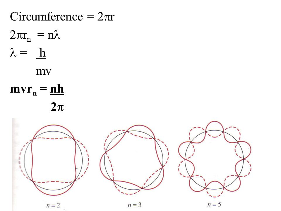 Circumference = 2pr 2prn = nl l = h mv mvrn = nh 2p