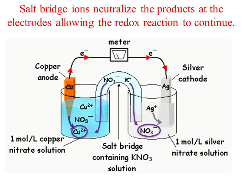 Salt bridge ions neutralize the products at the electrodes allowing the redox reaction to continue.