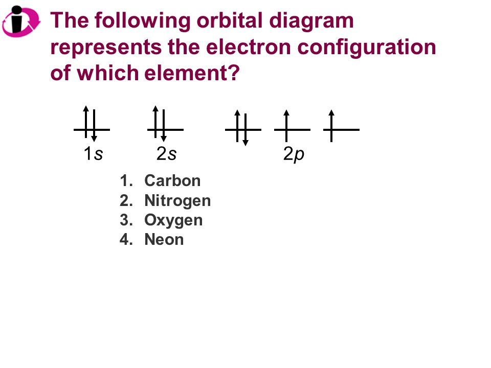The following orbital diagram represents the electron configuration of which element