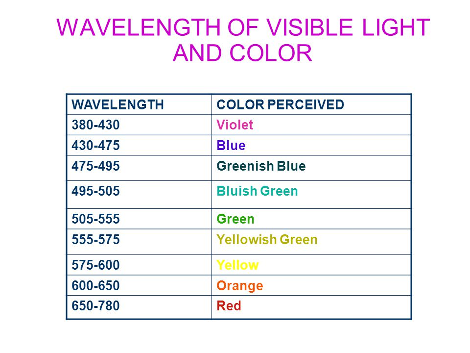 WAVELENGTH OF VISIBLE LIGHT AND COLOR