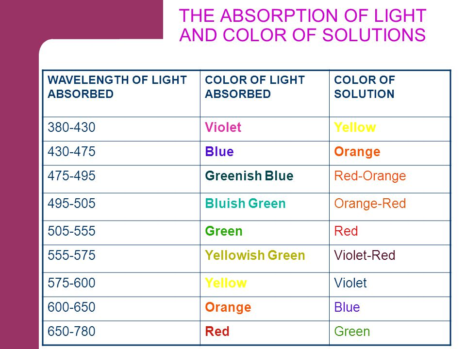 THE ABSORPTION OF LIGHT AND COLOR OF SOLUTIONS