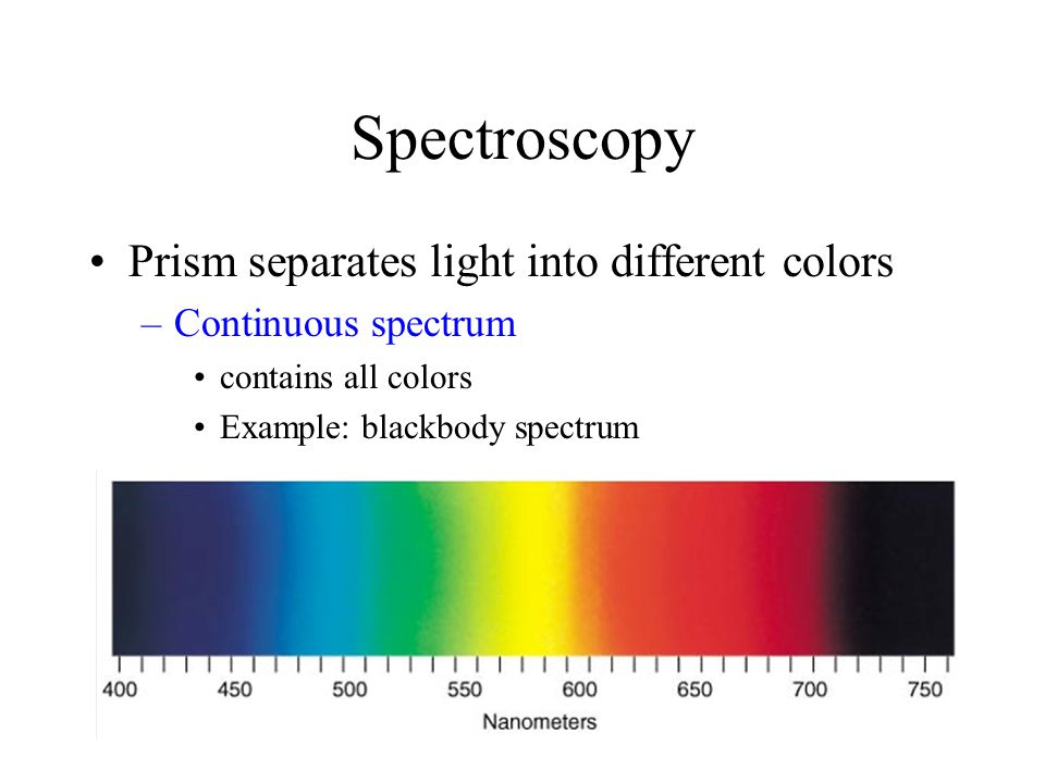 Spectroscopy Prism separates light into different colors