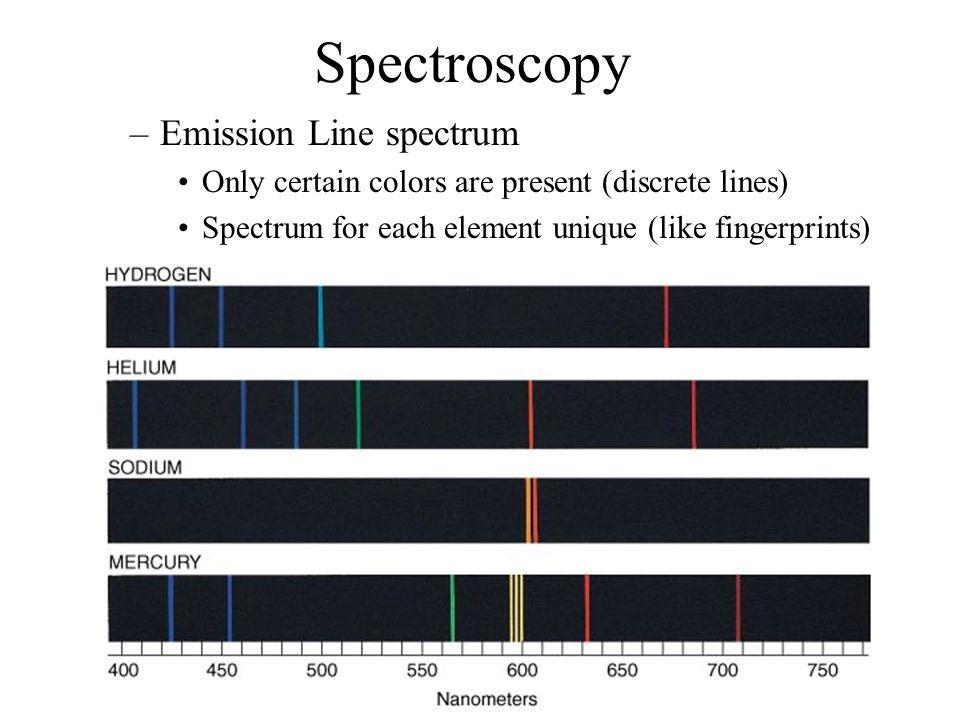 Spectroscopy Emission Line spectrum