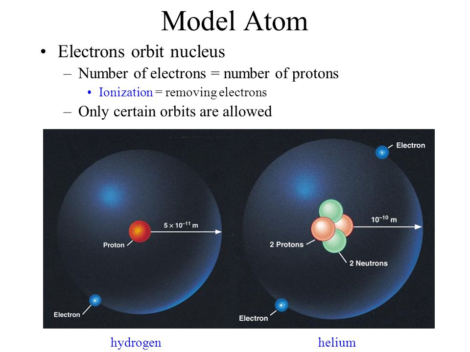 Model Atom Electrons orbit nucleus