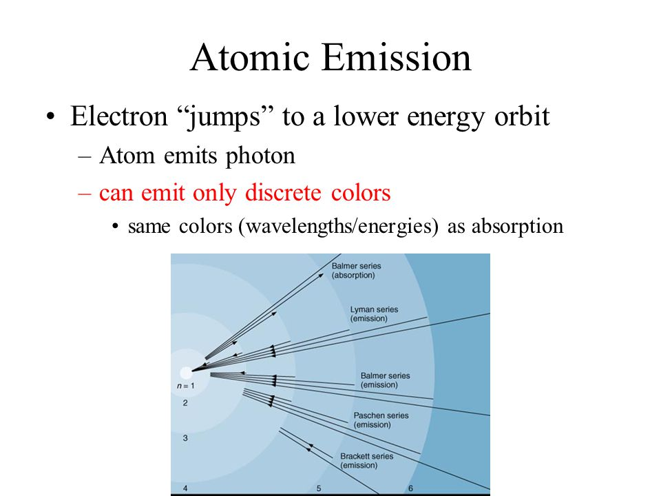 Atomic Emission Electron jumps to a lower energy orbit