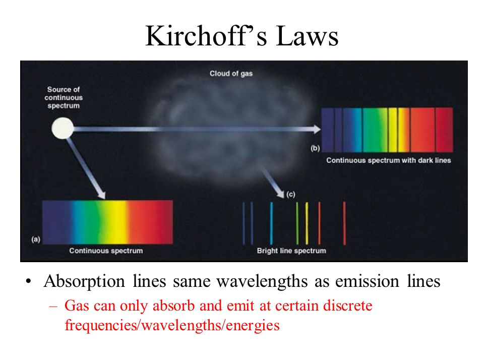 Kirchoff's Laws Absorption lines same wavelengths as emission lines