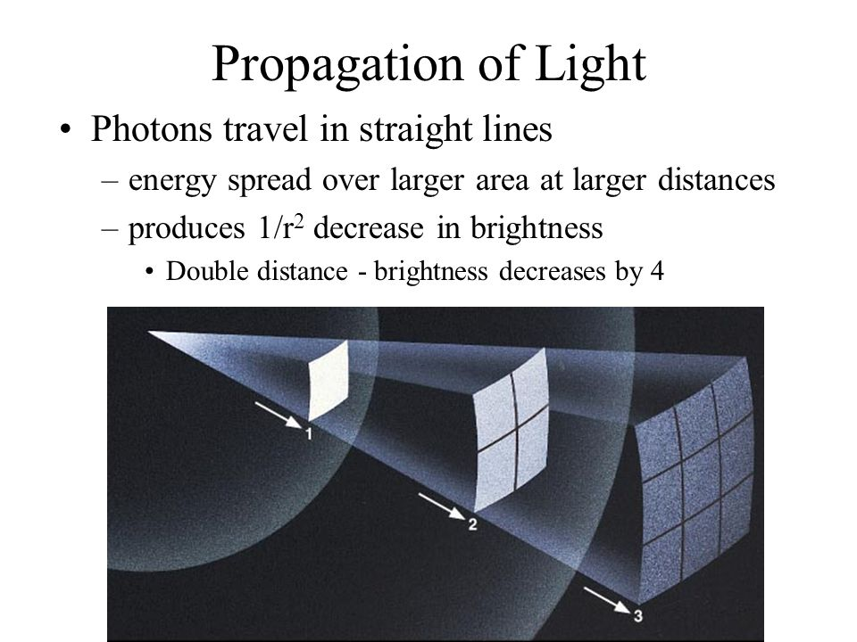 Propagation of Light Photons travel in straight lines