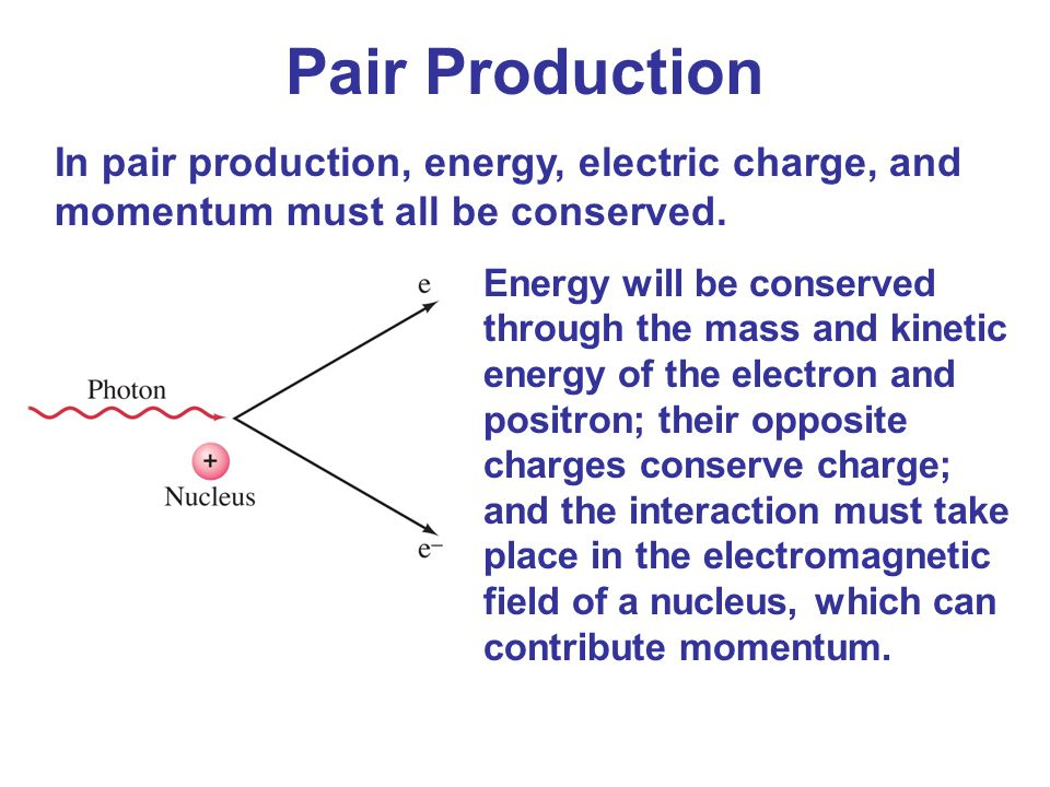 Pair Production In pair production, energy, electric charge, and momentum must all be conserved.