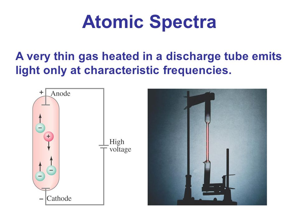 Atomic Spectra A very thin gas heated in a discharge tube emits light only at characteristic frequencies.