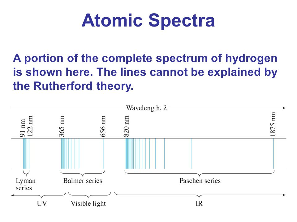 Atomic Spectra A portion of the complete spectrum of hydrogen is shown here. The lines cannot be explained by the Rutherford theory.