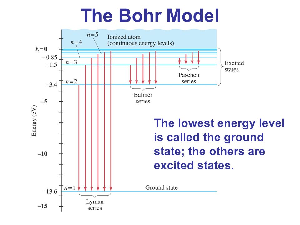 The Bohr Model The lowest energy level is called the ground state; the others are excited states.