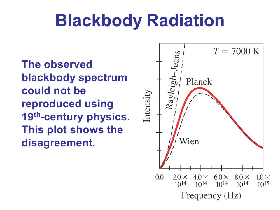 Blackbody Radiation The observed blackbody spectrum could not be reproduced using 19th-century physics. This plot shows the disagreement.