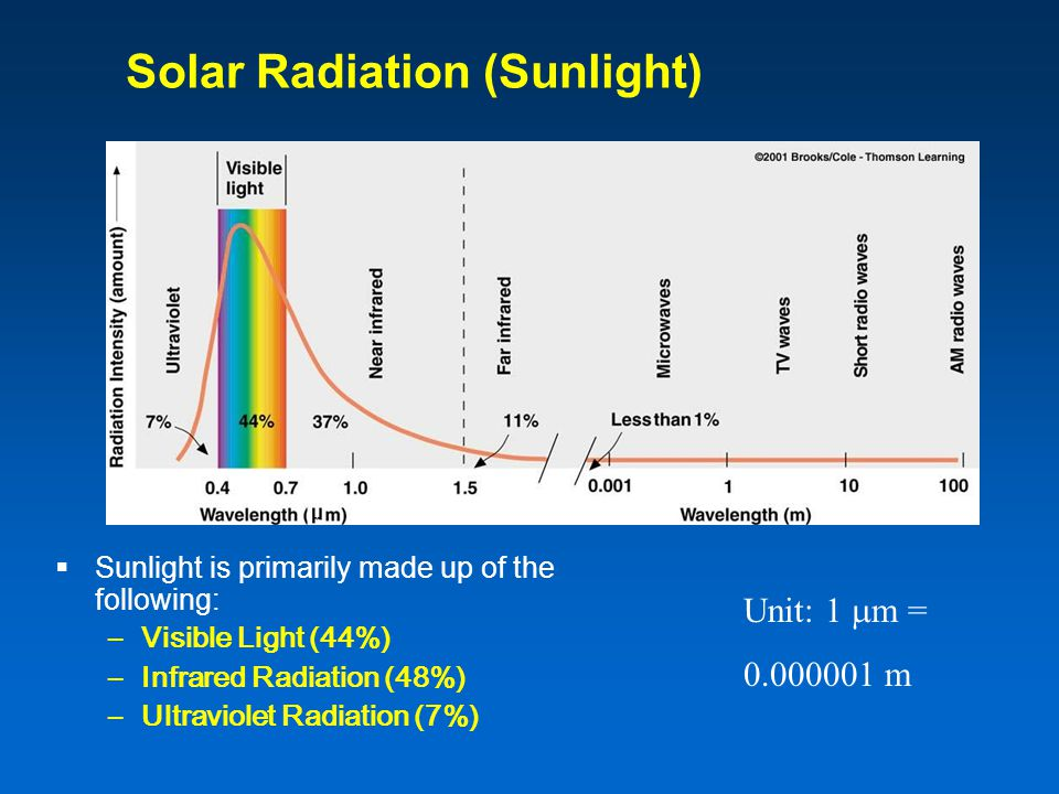 Solar Radiation (Sunlight)