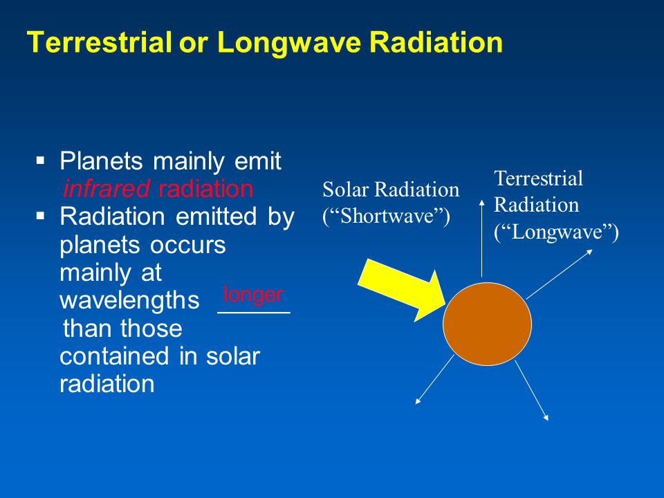 Terrestrial or Longwave Radiation