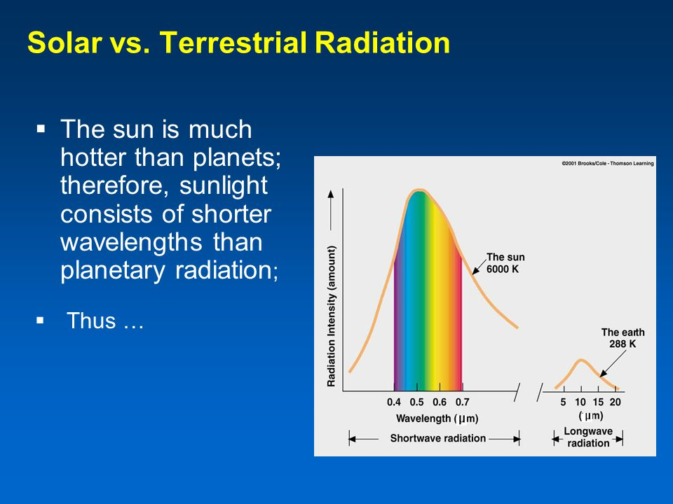 Solar vs. Terrestrial Radiation