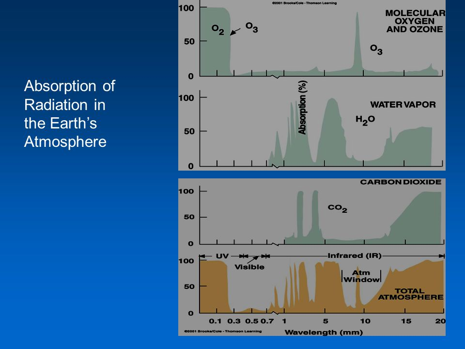 Absorption of Radiation in the Earth's Atmosphere