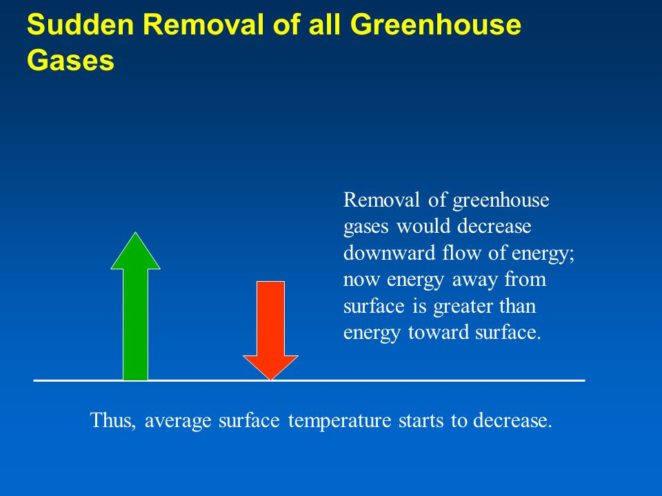 Sudden Removal of all Greenhouse Gases