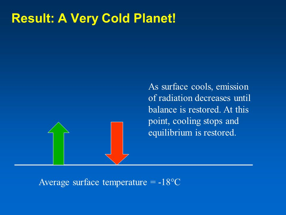 Result: A Very Cold Planet!