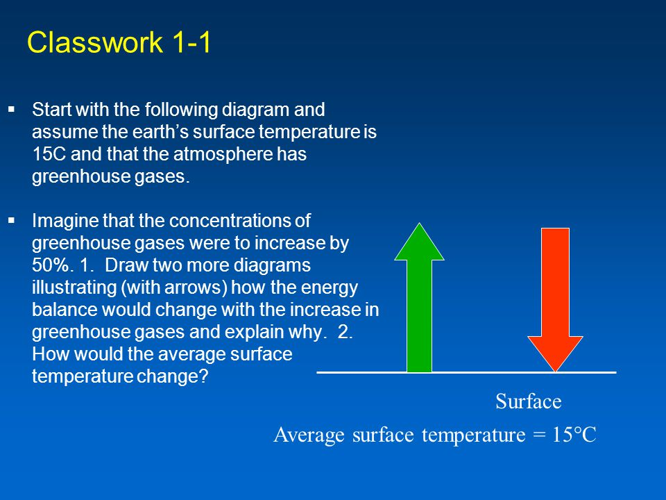 Classwork 1-1 Surface Average surface temperature = 15°C