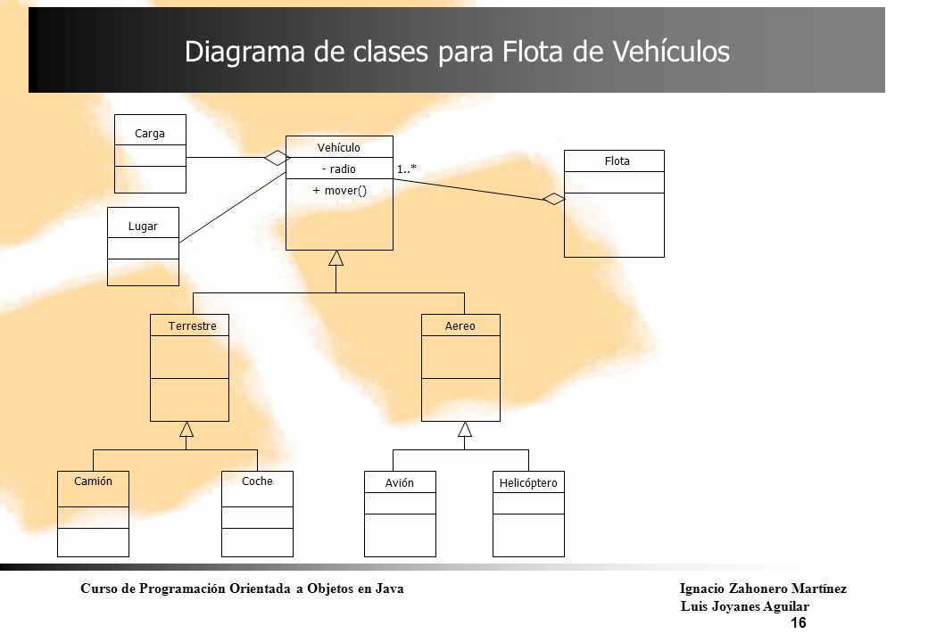 Diagrama de clases para Flota de Vehículos