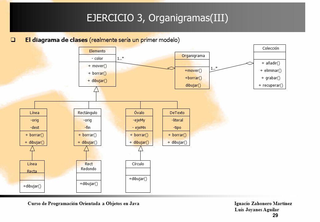 EJERCICIO 3, Organigramas(III)
