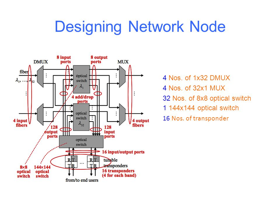 Designing Network Node