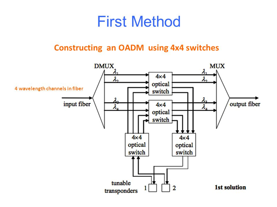 First Method Constructing an OADM using 4x4 switches