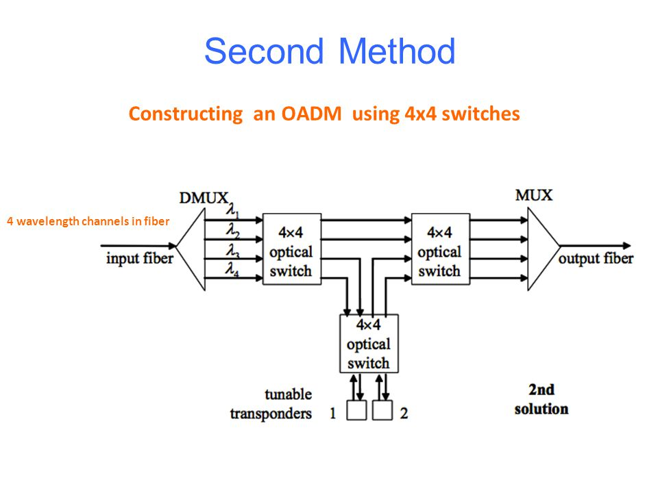 Second Method Constructing an OADM using 4x4 switches