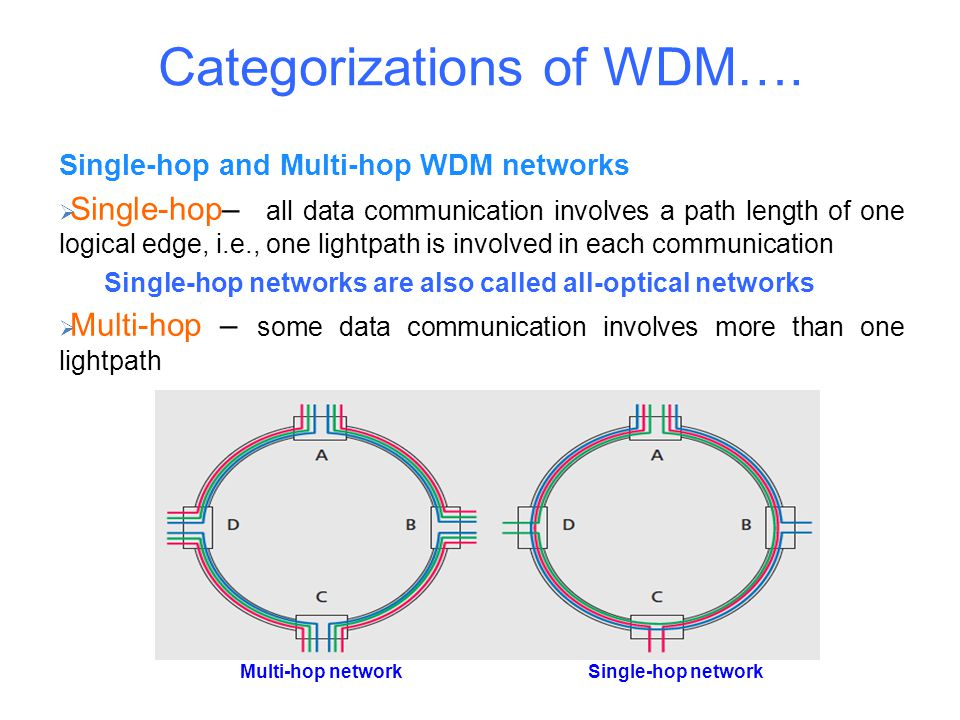 Categorizations of WDM….