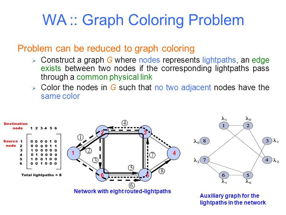 WA :: Graph Coloring Problem