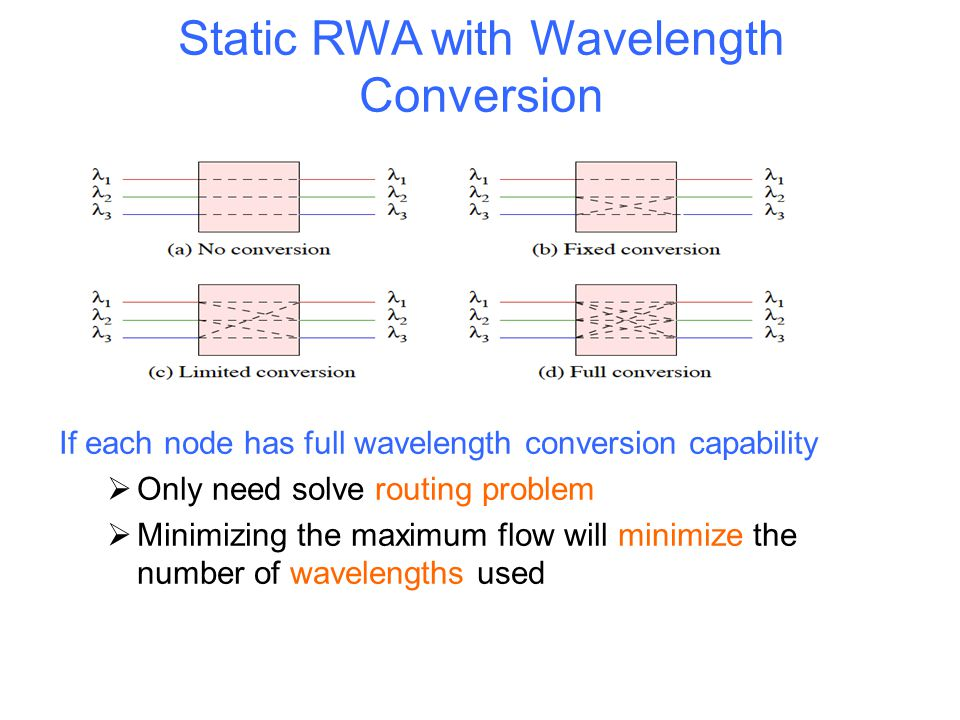 Static RWA with Wavelength Conversion
