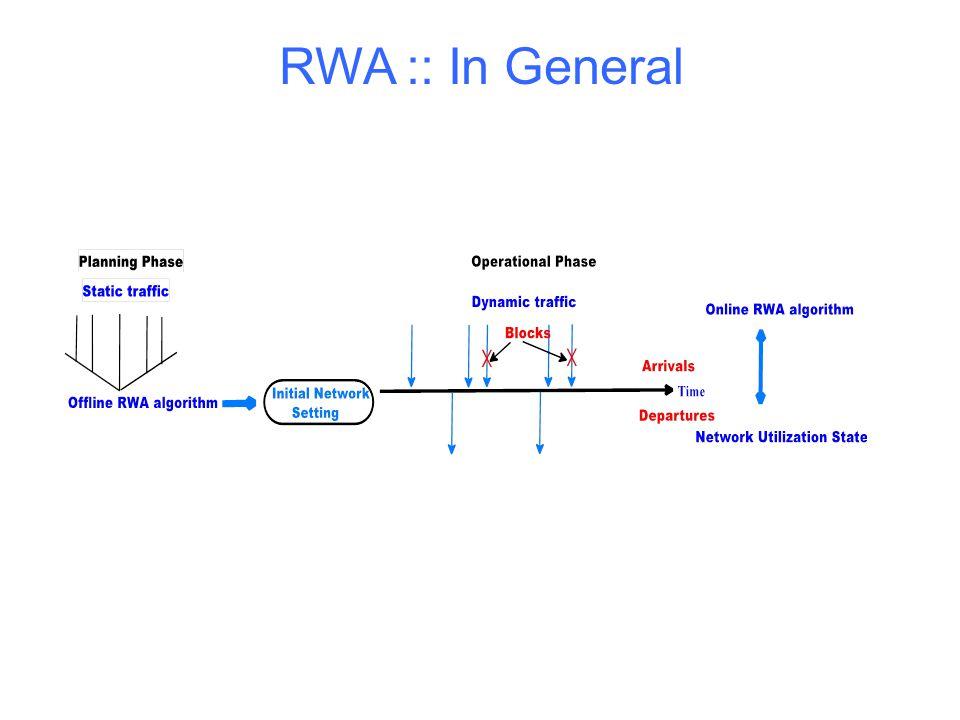 RWA :: In General