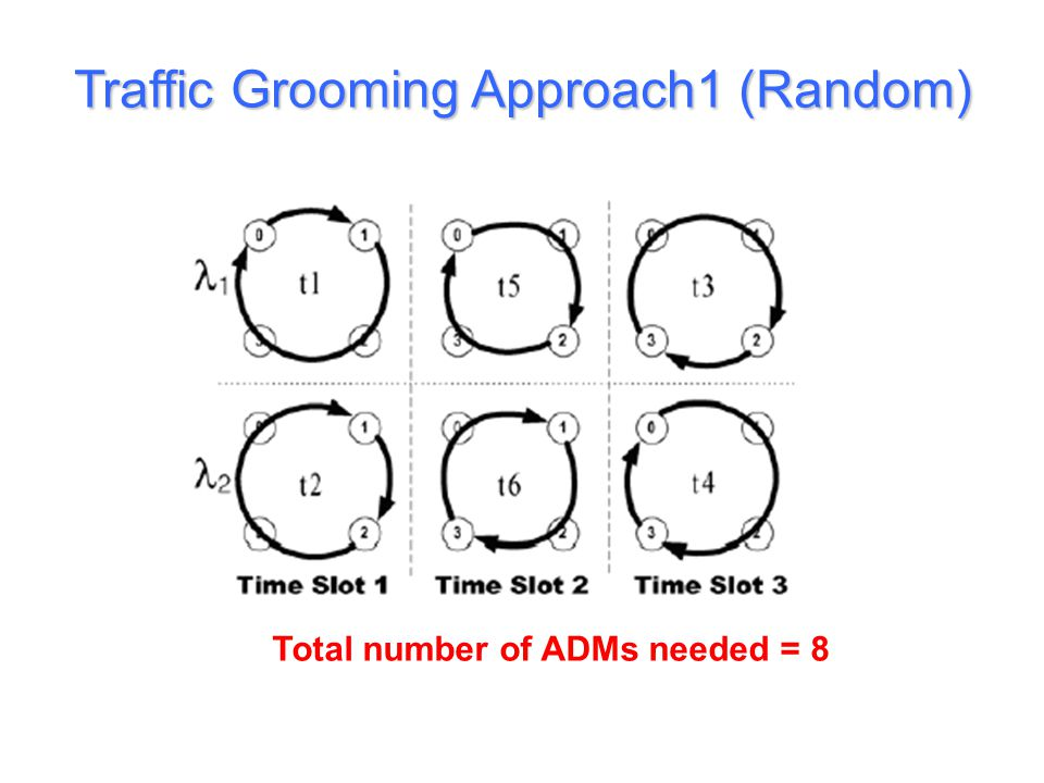 Traffic Grooming Approach1 (Random)