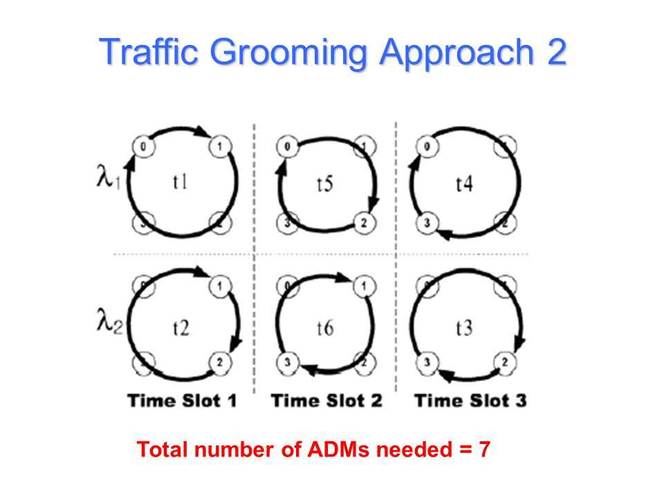 Traffic Grooming Approach 2