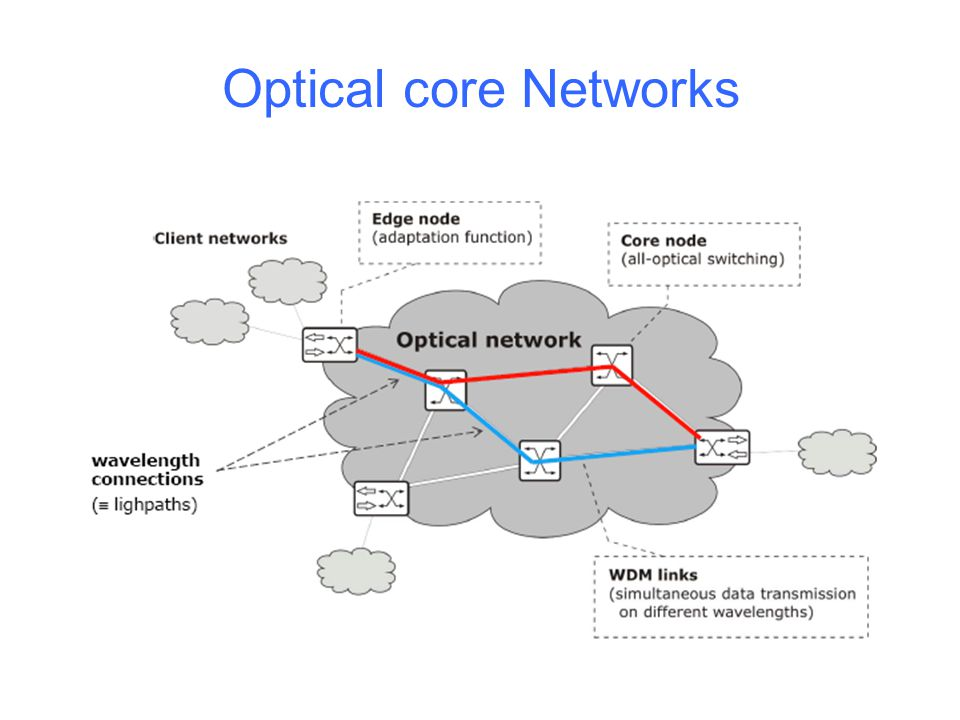 Optical core Networks