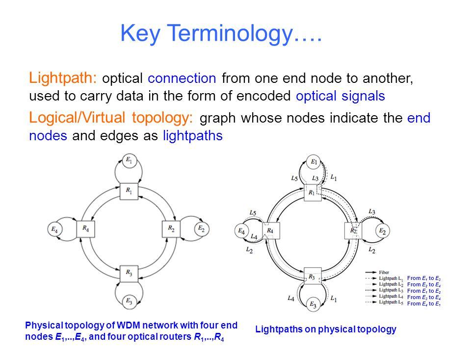 Key Terminology….