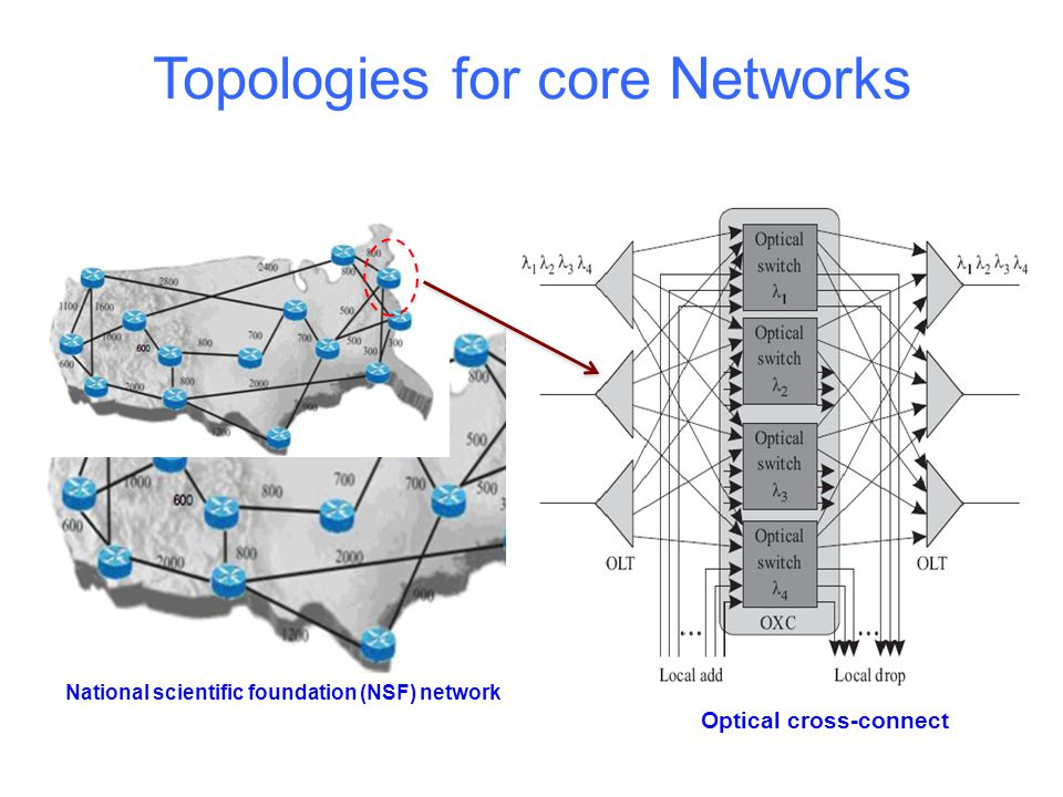 Topologies for core Networks