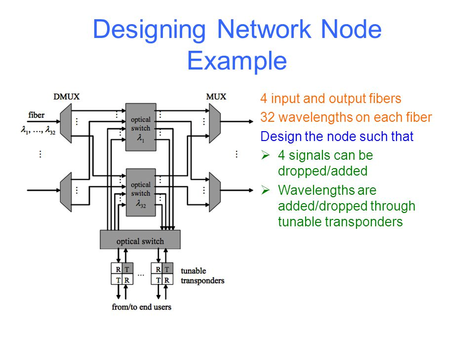 Designing Network Node Example