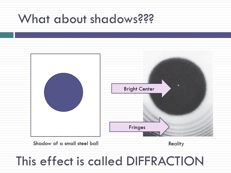 This effect is called DIFFRACTION