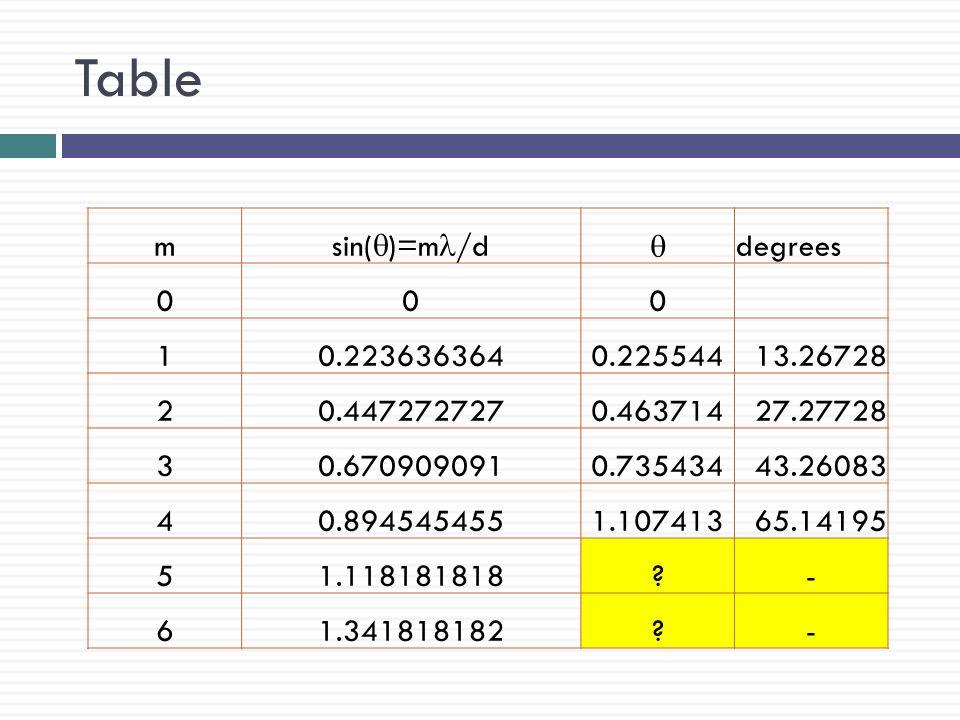 Table m sin(q)=ml/d q degrees 1 0.223636364 0.225544 13.26728 2