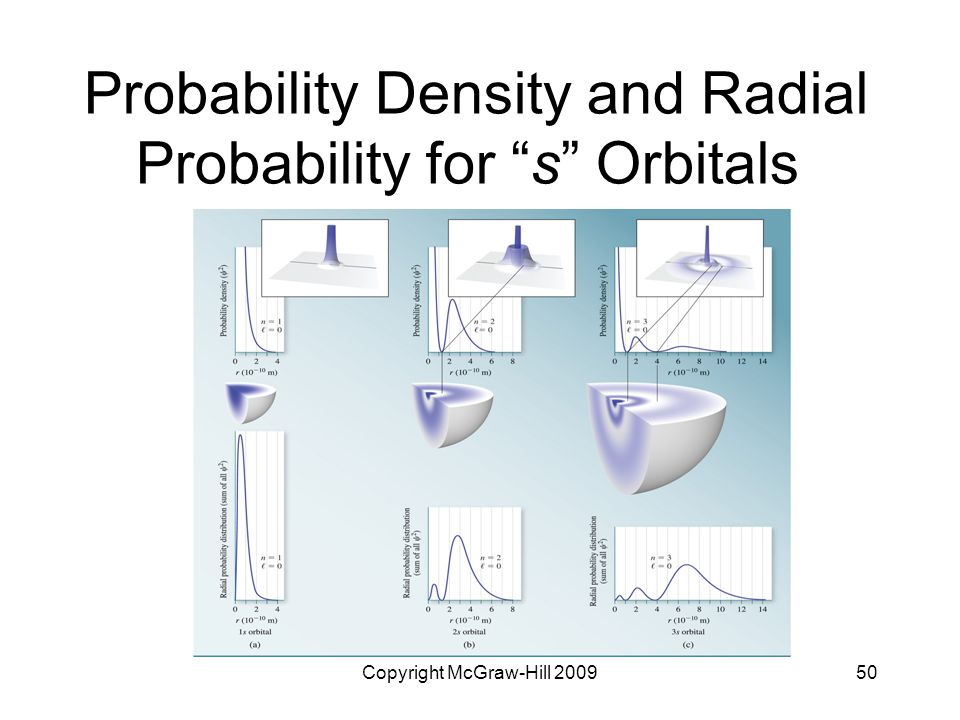 Probability Density and Radial Probability for s Orbitals