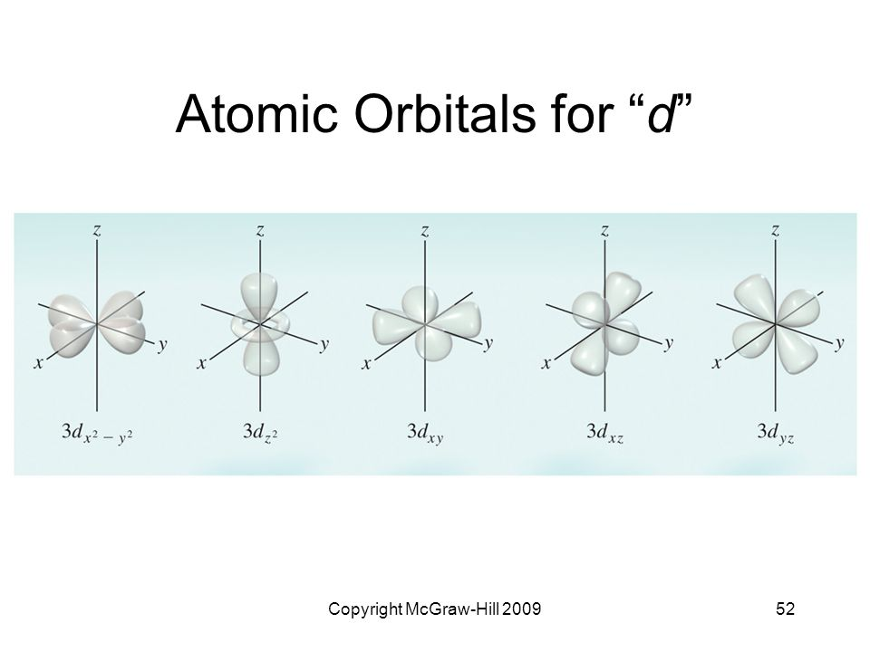 Atomic Orbitals for d