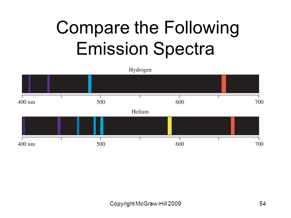 Compare the Following Emission Spectra