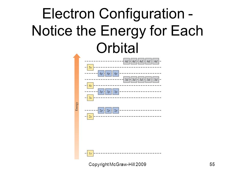 Electron Configuration - Notice the Energy for Each Orbital