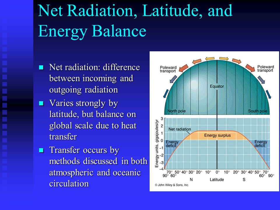 Net Radiation, Latitude, and Energy Balance
