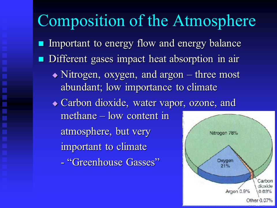 Composition of the Atmosphere