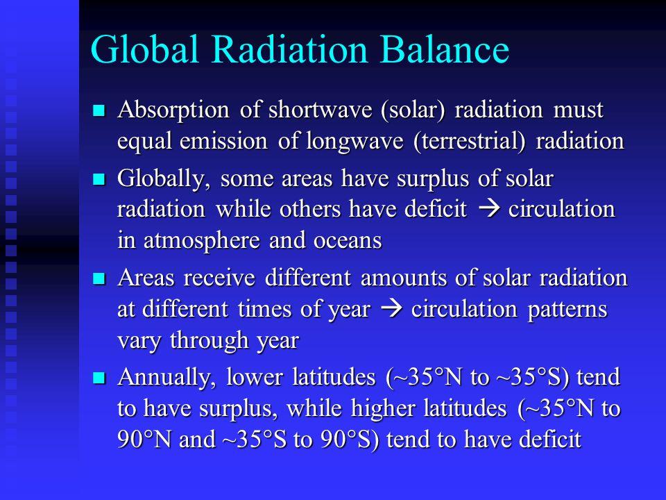 Global Radiation Balance