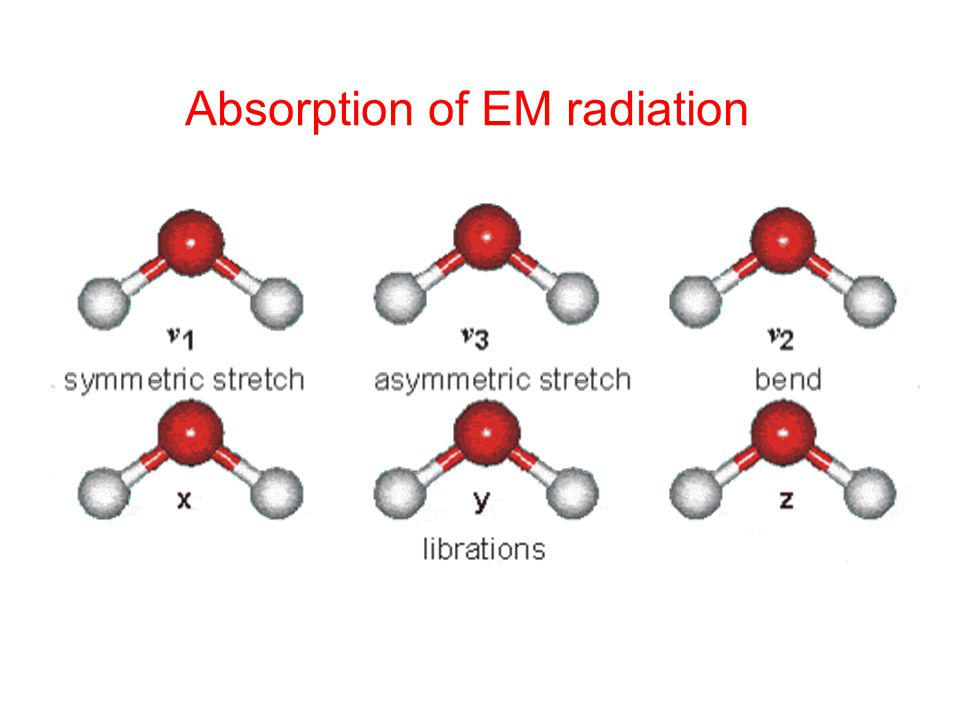 Absorption of EM radiation